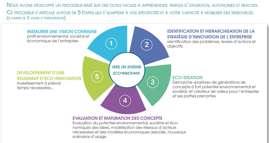 Eco innovation apesa for Idee innovation entreprise
